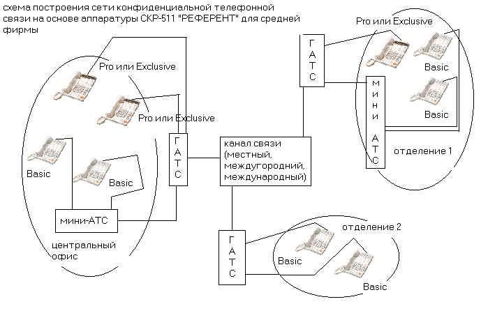 Схема защита телефонной сети